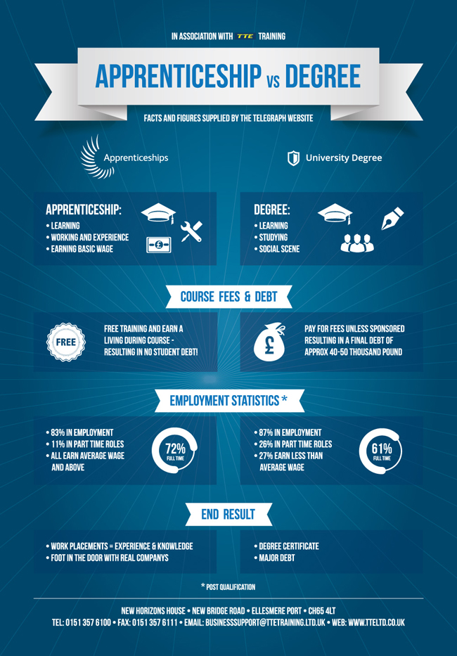 engineering apprenticeship or a university degree infographic